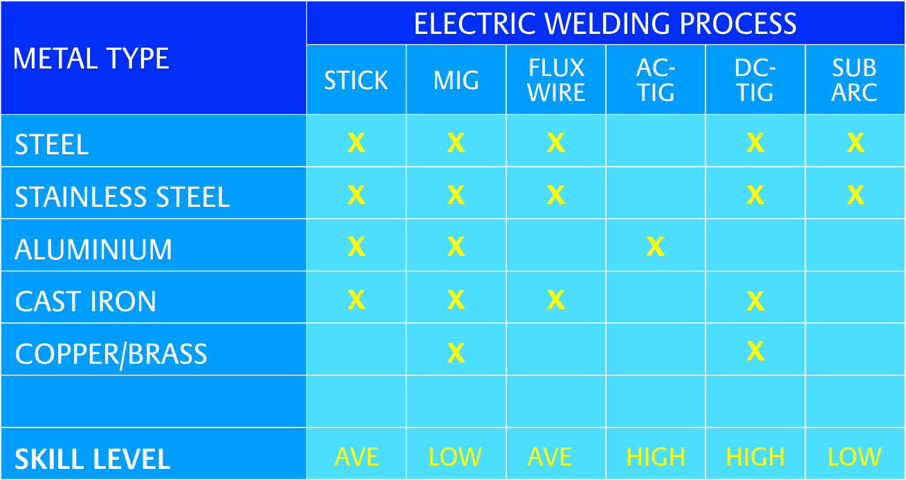 how to select the right welding process